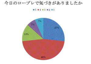 セミナーアンケート201305-003