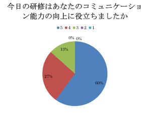 セミナーアンケート201305-002